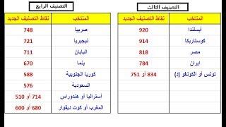 كما انفرد 'صدى البلد'.. الفيفا يعلن رسميًا: مصر تصنيف ثالث في قرعة المونديال