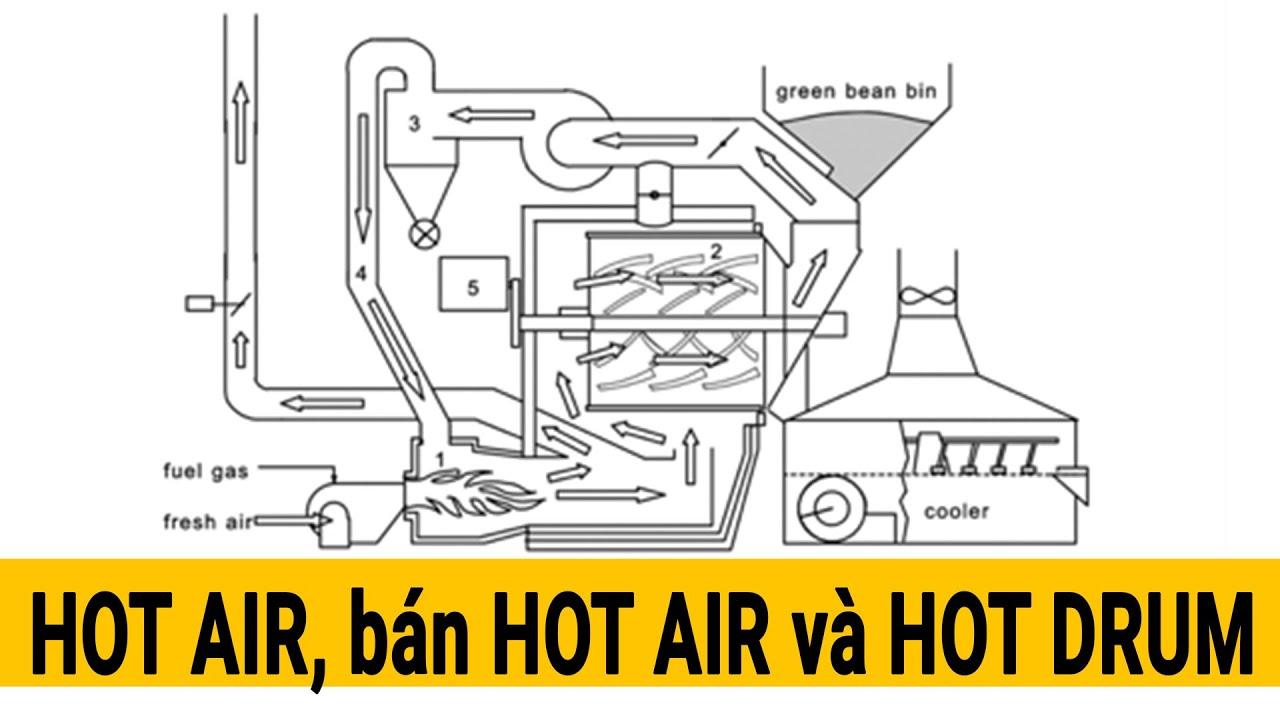 So Sánh HOT AIR, bán HOT AIR, và HOT DRUM có gì khác nhau và những ưu nhược điểm