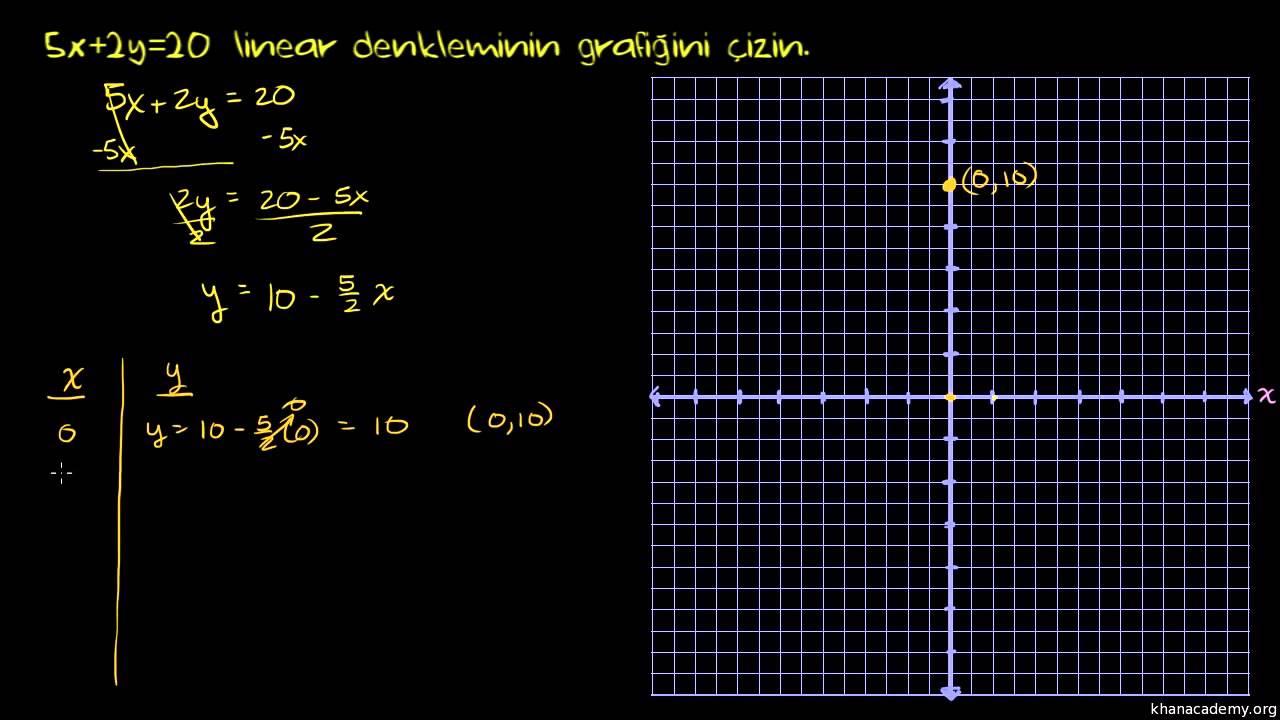 Doğrusal Bir Denklemin Grafiğini Çizme: 5x+2y=20 ...