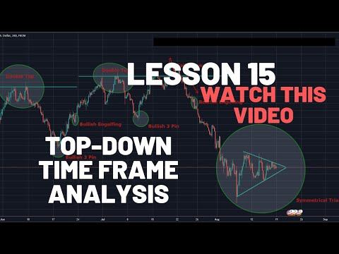 forex-trading-for-beginners-time-frame-top-down-analysis!!