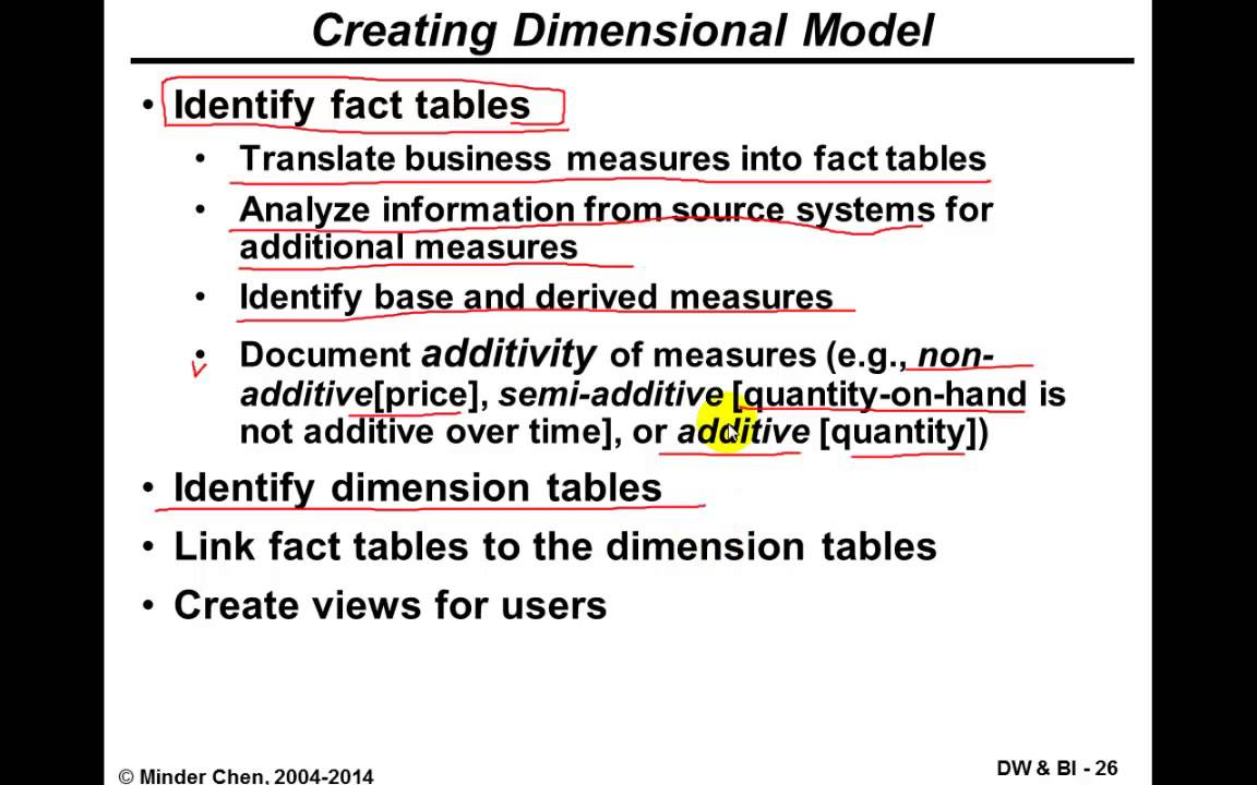 Warehouse Table Data Warehouse And Business Intelligence Fact Tables And Dimension Tables