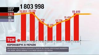 Коронавірус в Україні за минулу добу захворіли майже 20 тисяч осіб