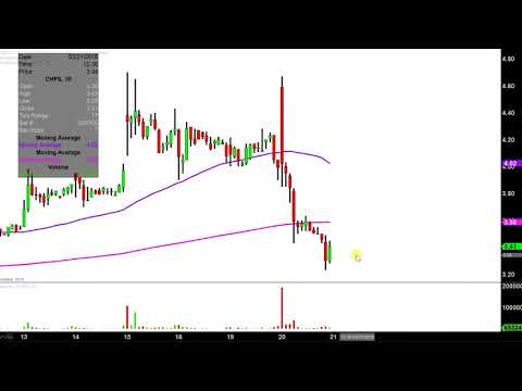 CHF Solutions, Inc. - CHFS Stock Chart Technical Analysis for 03-20-18