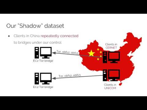 Philipp Winter: How the Great Firewall discovers hidden circumvention servers