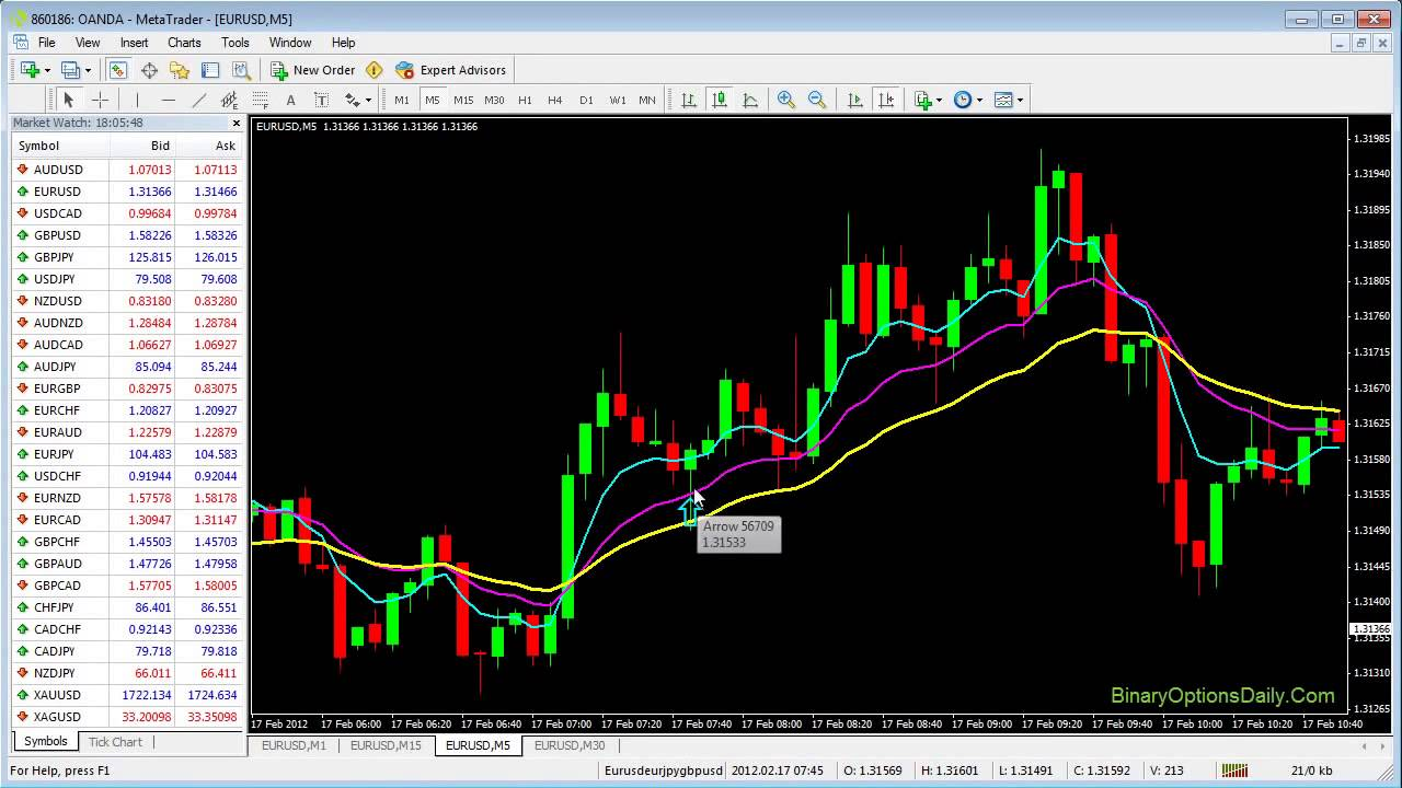 Binary options moving average strategy