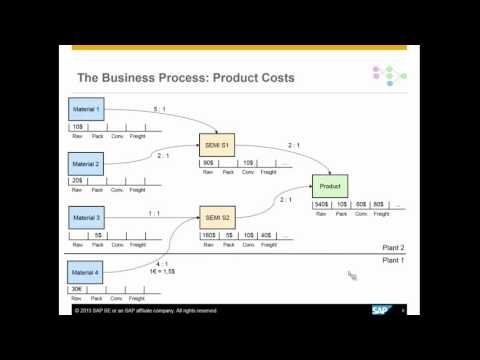 SAP EPM: Product Cost Forecast and Simulation with SAP Business Planning and Consolidation