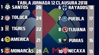 Resultados Y Tabla General Jornada 12 Liga MX Clausura 2018
