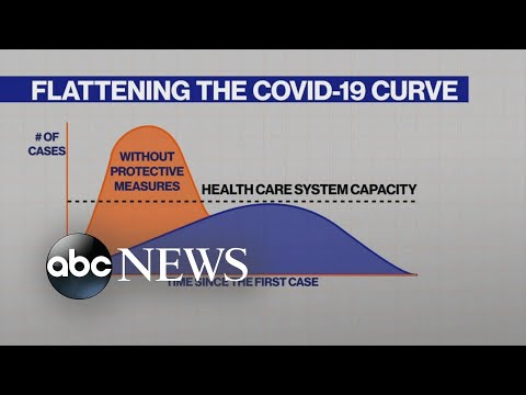 What does 'flatten the curve' mean?