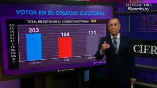 Promedio en encuestas electorales en Estados Unidos a un día de la elección