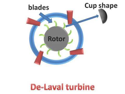 De-Laval Turbine(Parts & Working)