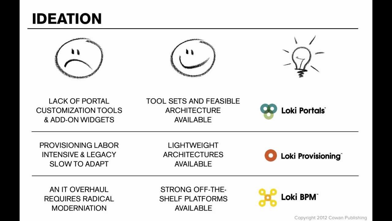 Applying Design Thinking Lean Principals In B2B Ideation 1 Of 2