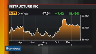 Instructure Accepts Increased Takeover Offer FromThoma Bravo