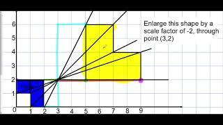 Enlargement (Negative Scale Factor) - Mr Morley Maths