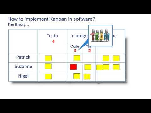 Kanban for software in five minutes
