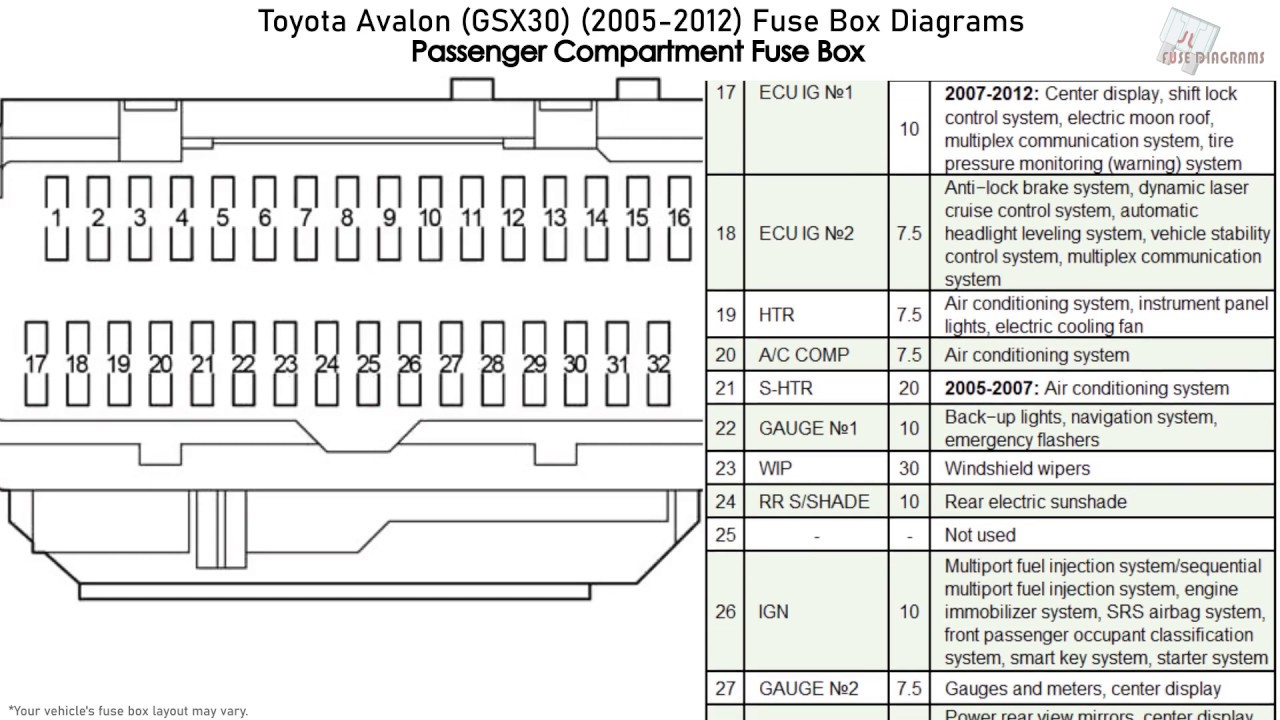 toyota avalon (gsx30) (2005-2012) fuse box diagrams - youtube  youtube