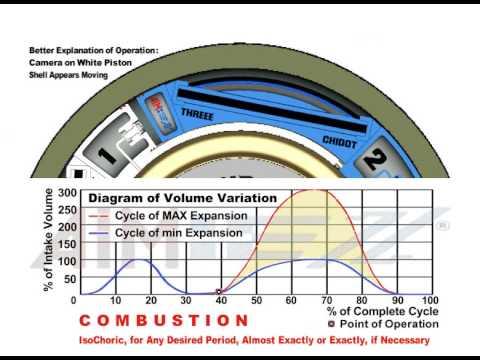 Piston Rotary Engine - THREEE CHIDOT - RELATIVE motion (S&T)