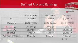Defined Risk Options Strategies Around Earnings