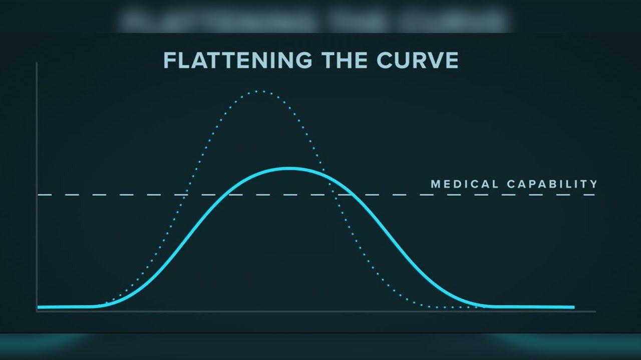 The curve flatten