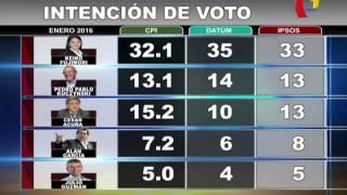 Elecciones 2016: cuadro de encuestas sobre candidatos
