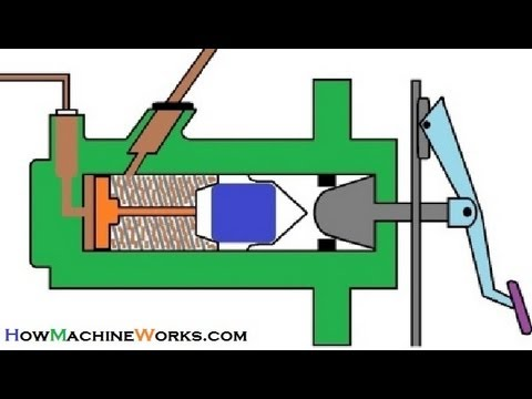 Animation How brake master cylinder works.