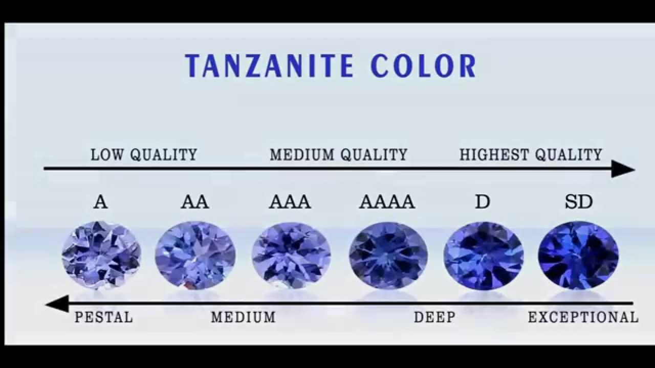 quality certified investment top faceted gemstones aaa tanzanite
