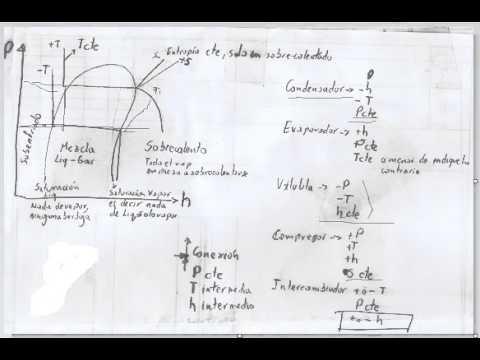 Climatizacion. Diagrama P h