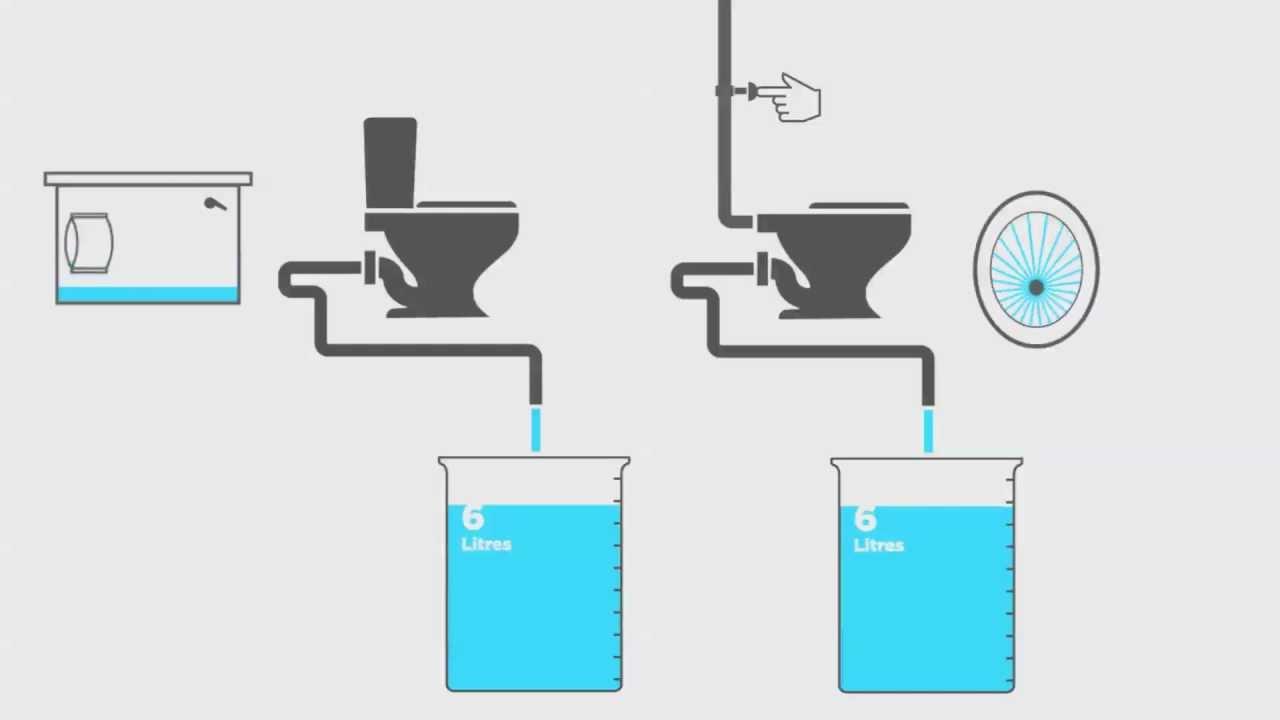 how to stop water flow in toilet