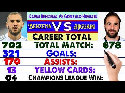Karim Benzema Vs Gonzalo Higuain Career Compared ⚽ Match, Goals, Assist, Cards, Trophies & More.