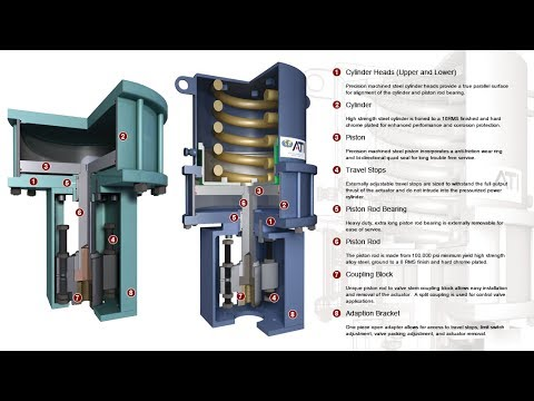 What Is Sigle Acting Actuator & Double Acting Actuator #Application Tips 1