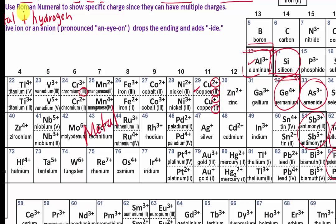 Naming monatomic ions youtube naming monatomic ions urtaz Choice Image