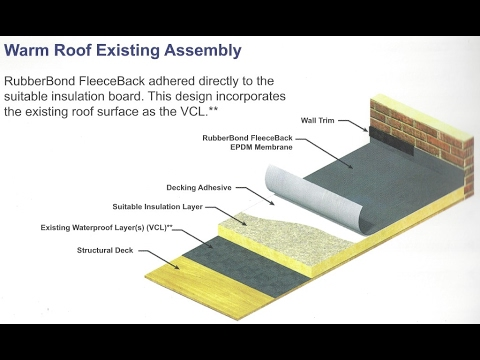 Flat Roof Systems For Balconies Ideas Youtube