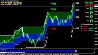 Daytrading Forex System USD/JPY Trading 5 Min Timeframe