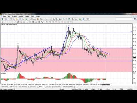 Краткосрочный волновой анализ валютных пар и золота от 01.04.2015