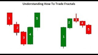 Understanding How To Trade Fractals Course