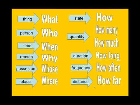 ENGLISH GRAMMAR QUESTION WORDS spanish narrated - YouTube
