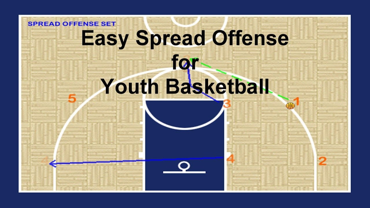 maxresdefault easy spread motion offense play for youth basketball coaching youtube