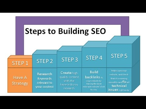 Seo Steps For Execution  Digital Marketing Plan   Seo Update