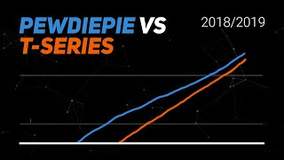 Baixar History of PewDiePie vs T-Series Visualized (Sept 2018 - Feb 2019)