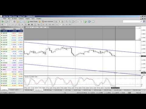 Среднесрочный анализ валютных курсов на Форекс от 03.12.2014