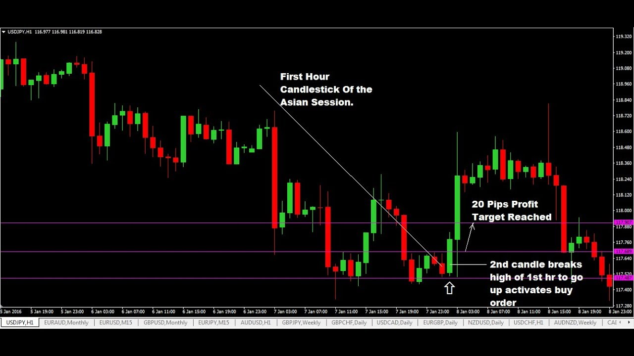 Forex Trading Guide In Urdu Pdf - Forex Robot No Loss Free ...