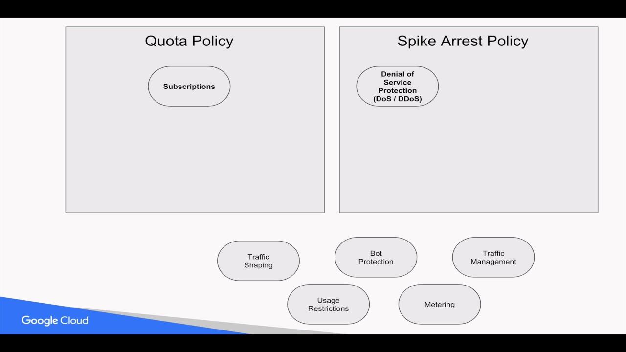 SpikeArrest policy | Apigee Docs
