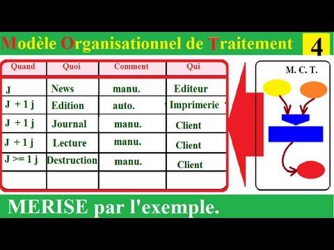 MERISE 11 - Le Modèle Organisationnel de Traitement répond à quand, quoi et qui ? - YouTube