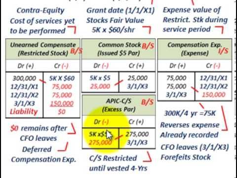 Stock options compensation accounting