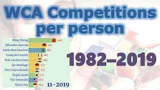 History of WCA Competitions per person 1982 - 2019