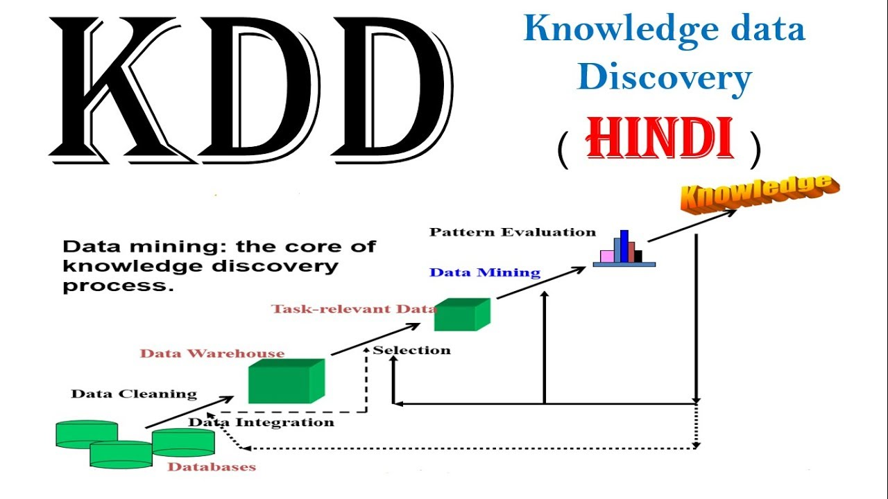 Kdd knowledge data discovery in data mining in hindi youtube kdd knowledge data discovery in data mining in hindi ccuart Gallery