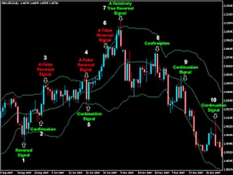 Online forex tracker with bollinger bands