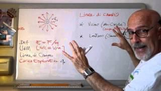 EmagnA3b - Cariche Elettriche: Campo Elettrico (disegno Linee di Campo)