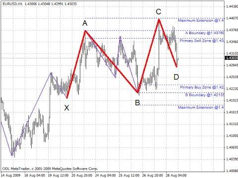 Forex baross swing indicator setting
