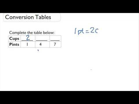 Conversion tables - pints and cups