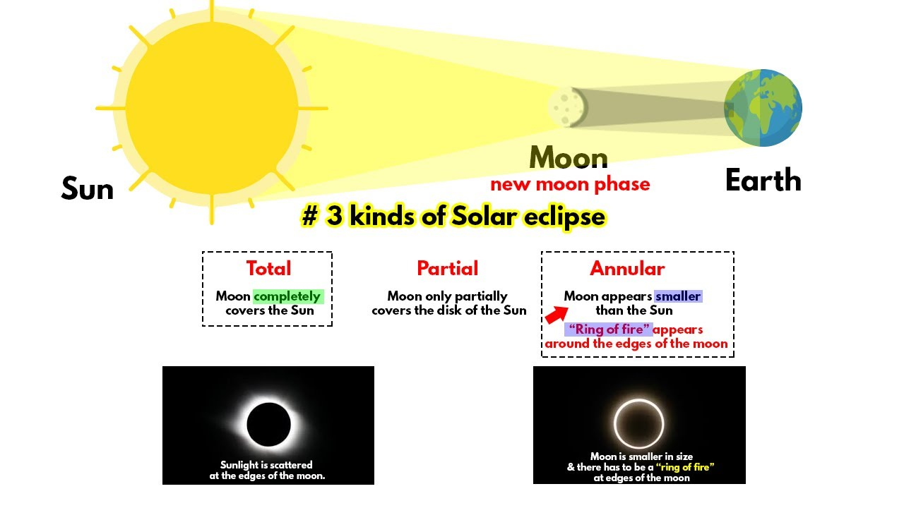 Solar Eclipse 21 June 2020 How It Occurs Youtube